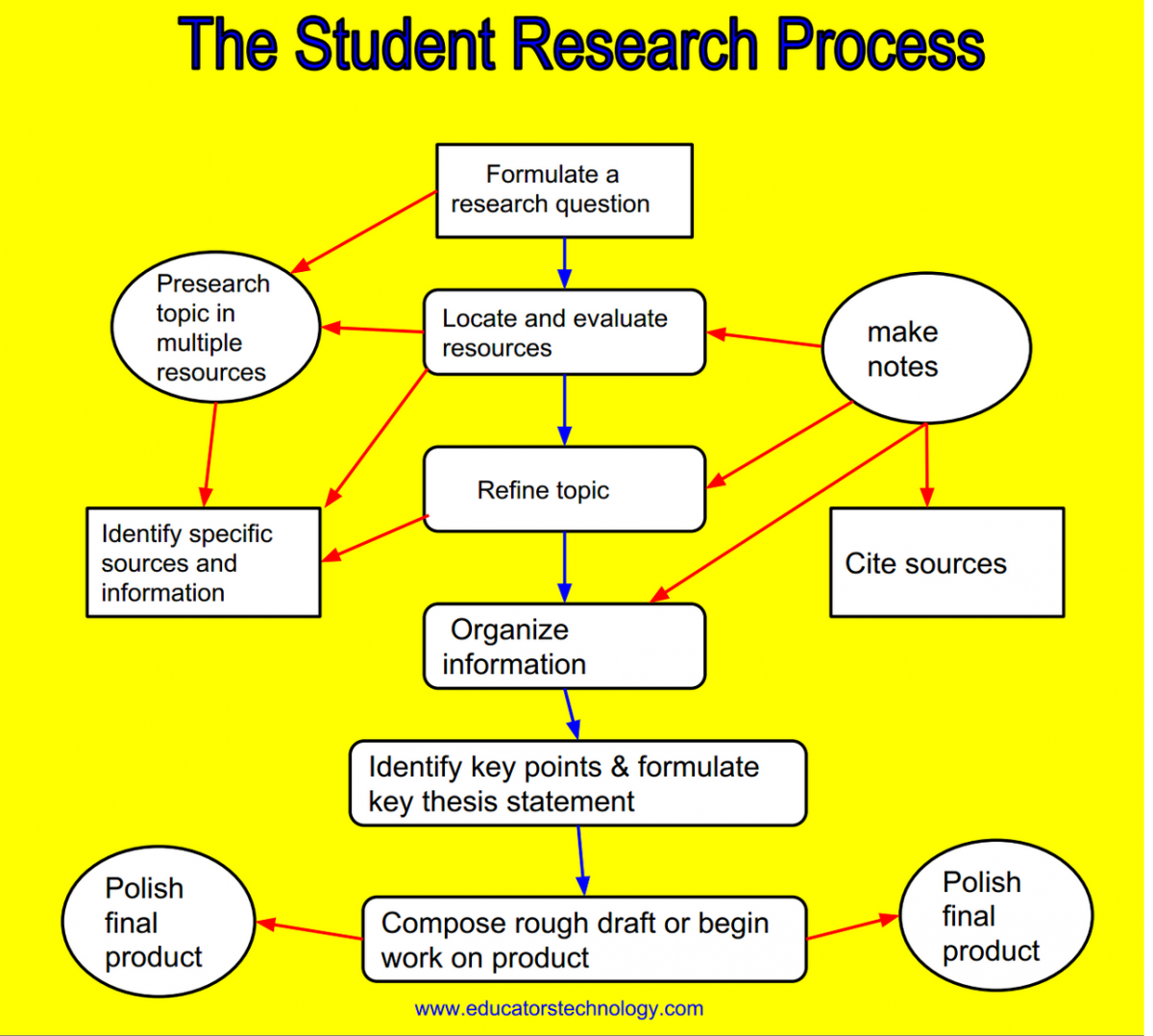 evaluating the research process essay Read this essay on evaluation of the nursing process evaluating the research process health care research utilization – hcs/465.