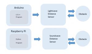 Hardware Testing Block Diagram 1