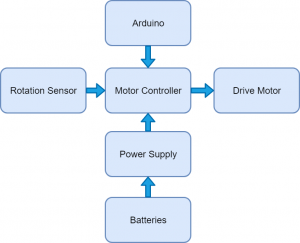 Block Diagram of Super Hero Robot