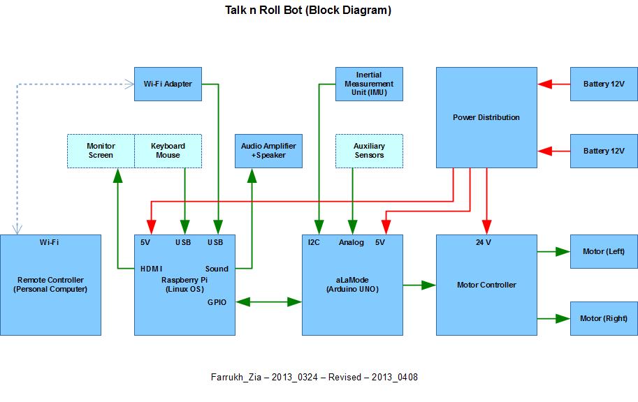 Talk N Roll Bot  U2013 Where Can Robotics Technology Take You