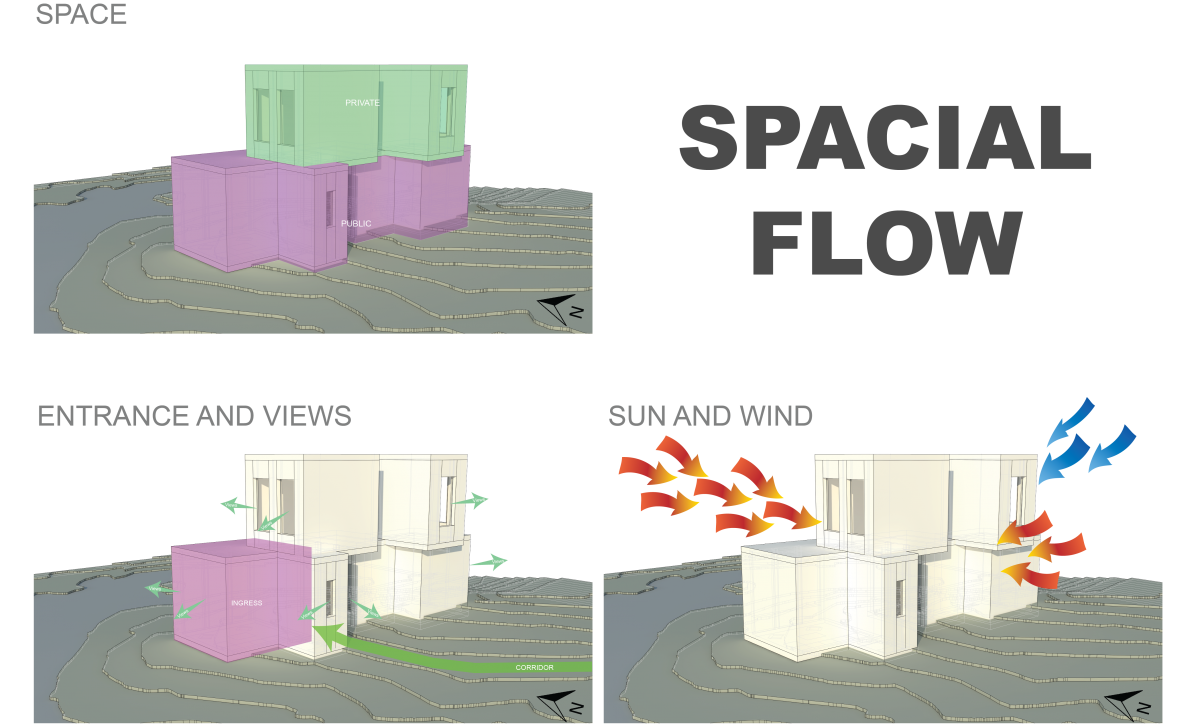 Diagram Configuration- 3
