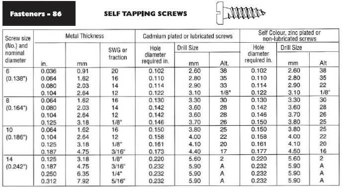 #10 Self Drilling Sheet Metal Screws TEK Tap Pan Head ... |Metal Screws Chart