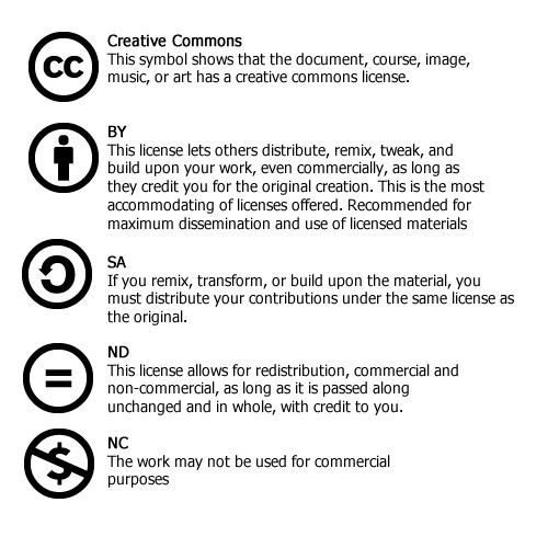 Creative Commons license symbols