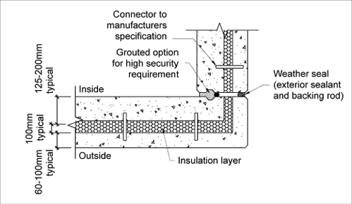 Concrete wall research dream team for Precast concrete exterior wall panels