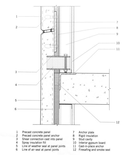 Precast Concrete Wall System – Dream team