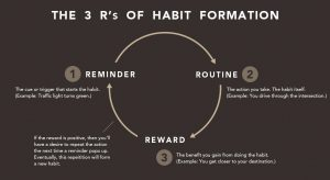description of the 3 R's of Habit Formation