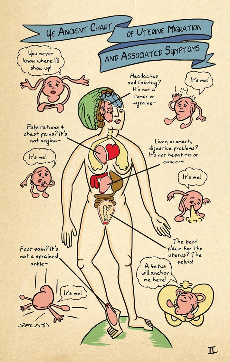 the wandering uterus