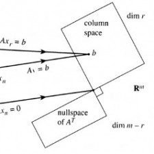 MAT 2580 Intro to Linear Algebra – Spring 2013 – Ganguli