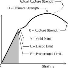 MECH2333 Strength of Material II, Nakamura, Spring 2020